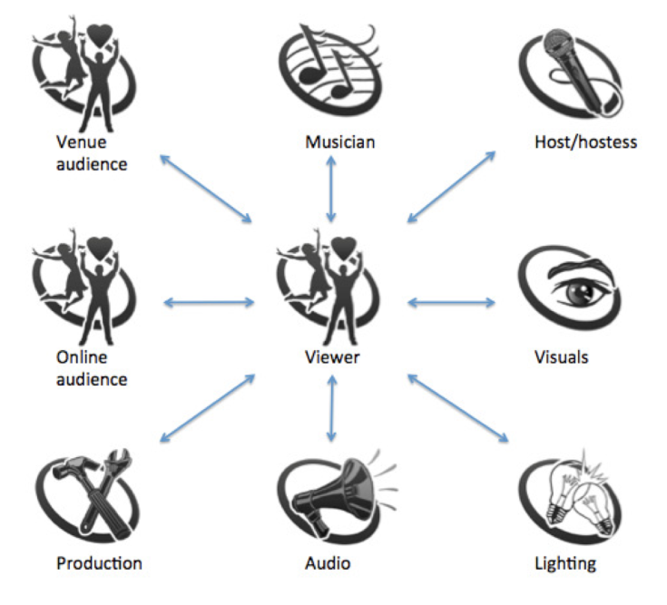 Model of co-creational aspects of an engaging live-streamed concert